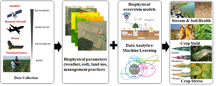 Remote Sensing & Data Analytics