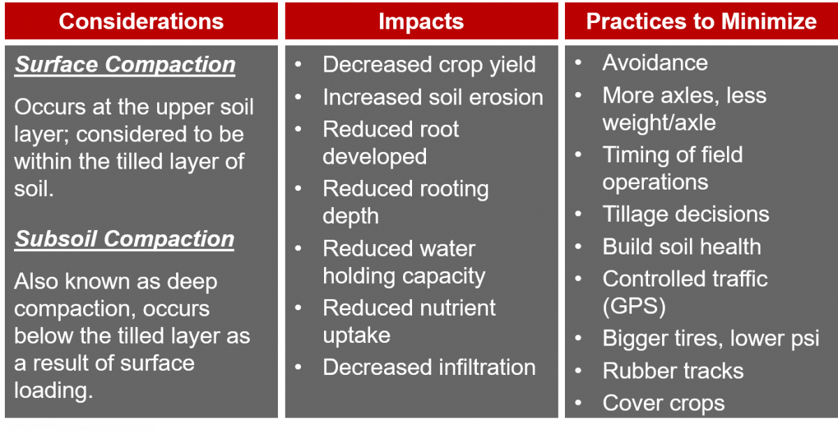 Soil compaction considerations, impacts, and practices to minimize